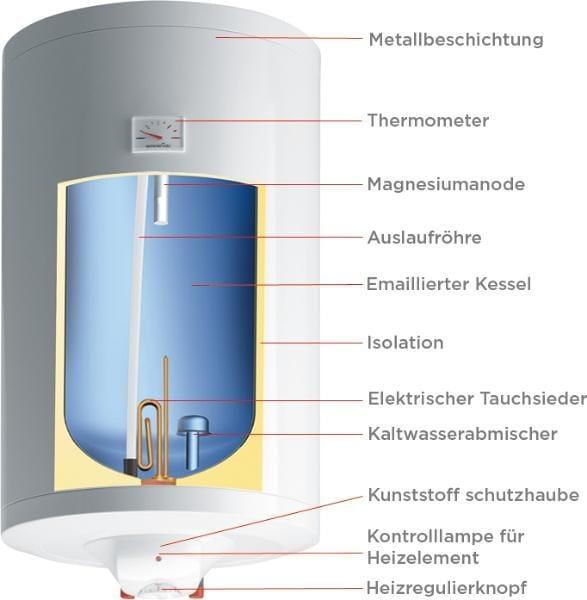 Gorenje TGR 80 D Wandspeicher, EEK: C, 2kW von Gorenje-Haustechnik ...